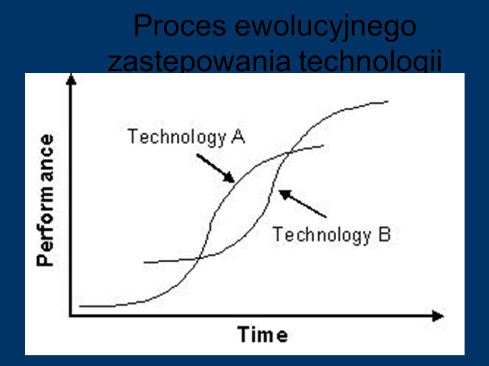 Proces ewolucyjnego zastępowania technologii 40