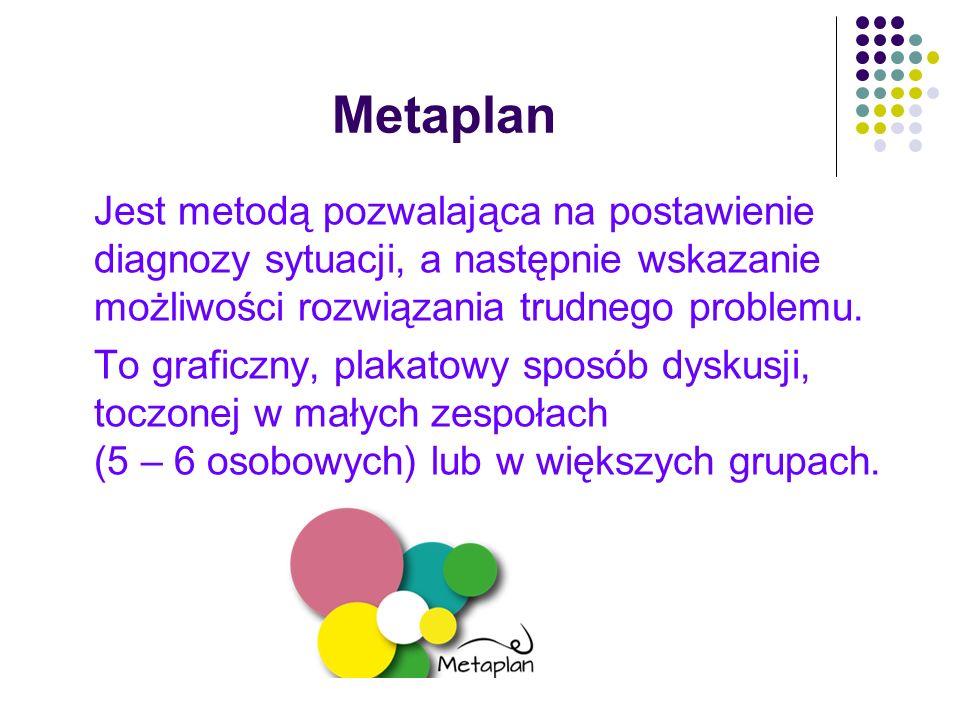 Metaplan Jest metodą pozwalająca na postawienie diagnozy sytuacji, a następnie wskazanie możliwości rozwiązania trudnego problemu. To graficzny, plaka