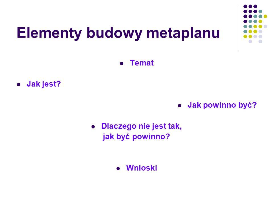 Elementy budowy metaplanu Temat Jak jest? Jak powinno być? Dlaczego nie jest tak, jak być powinno? Wnioski