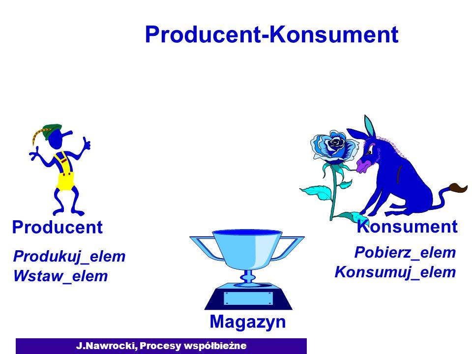 J.Nawrocki, Procesy współbieżne Producent-Konsument Magazyn Producent Konsument Produkuj_elem Wstaw_elem Pobierz_elem Konsumuj_elem