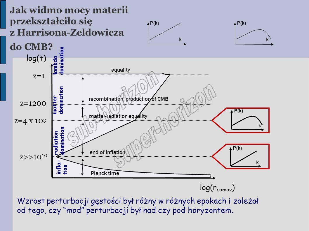 Jak widmo mocy materii przekształciło się z Harrisona-Zeldowicza do CMB? z=1200 z=4 x 10 3 z=1 z>>10 10 log(t)  log(r comov )  equality recombinatio