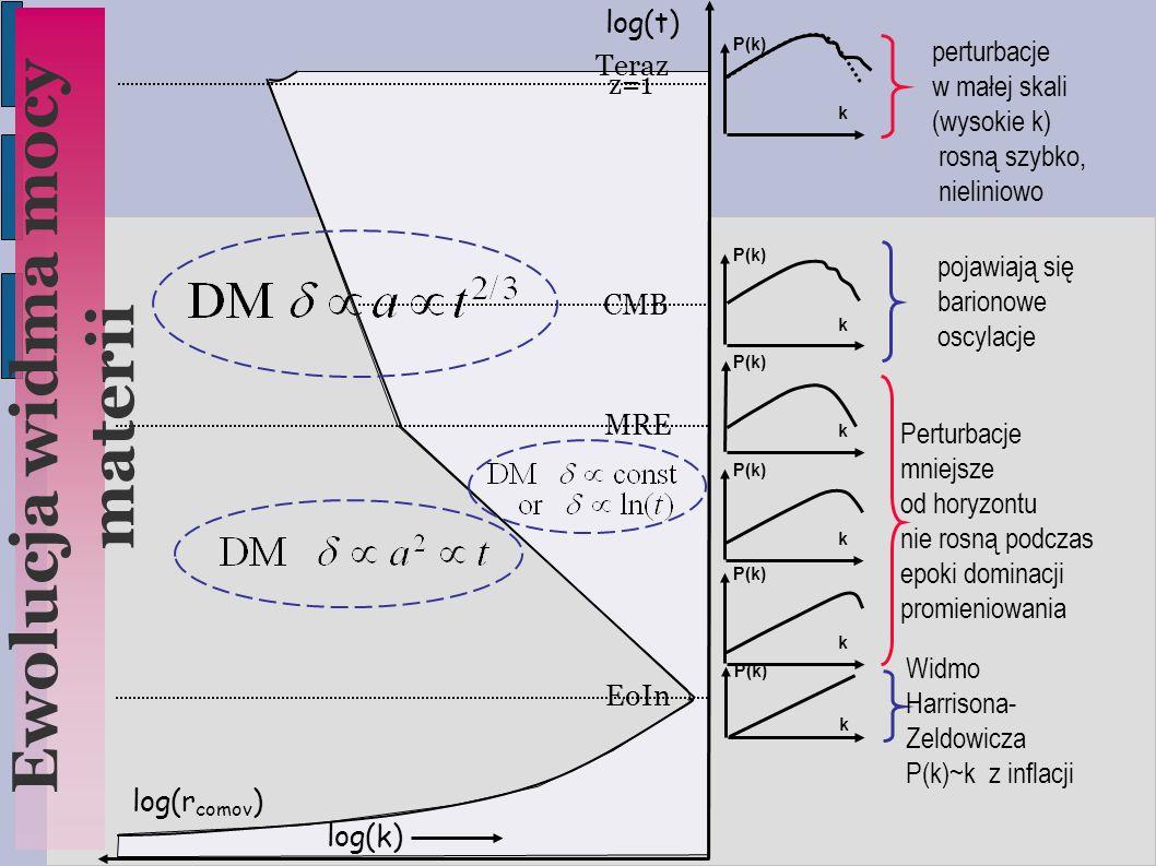 CMB MRE z=1 log(t)  log(r comov )  P(k) k k k k k k Ewolucja widma mocy materii log(k)  EoIn Teraz Perturbacje mniejsze od horyzontu nie rosną pod