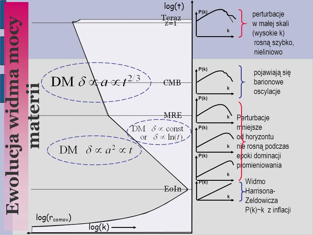 CMB MRE z=1 log(t)  log(r comov )  P(k) k k k k k k Ewolucja widma mocy materii log(k)  EoIn Teraz Perturbacje mniejsze od horyzontu nie rosną podczas epoki dominacji promieniowania pojawiają się barionowe oscylacje Widmo Harrisona- Zeldowicza P(k)~k z inflacji perturbacje w małej skali (wysokie k)  rosną szybko, nieliniowo
