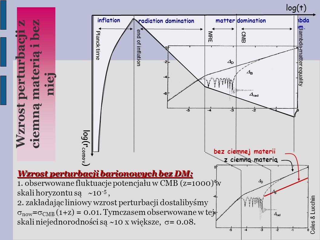 lambda dom. log(t)  log(r comov )  lambda-matter equality CMB MRE end of inflation Planck time matter domination radiation domination inflation Cole
