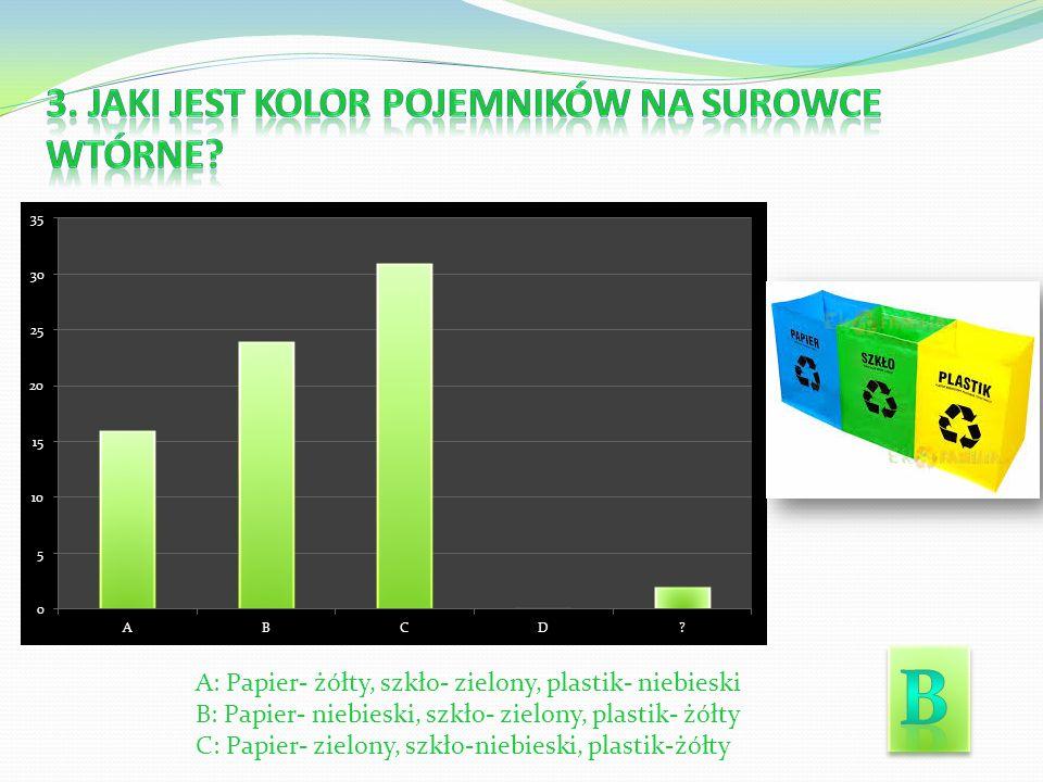 A: Papier- żółty, szkło- zielony, plastik- niebieski B: Papier- niebieski, szkło- zielony, plastik- żółty C: Papier- zielony, szkło-niebieski, plastik-żółty