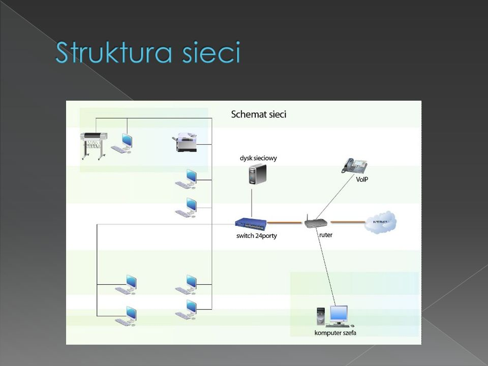 Szybkość Łącza Stosowany kod sygnałowy Typ kabla Ethernet - 10 Mbit/s Fast Ethernet -100 Mbit/s Gigabit Ethernet - 1 Gbit/s 10 Gigabit Ethernet - 10 Gbit/s Base (trans.