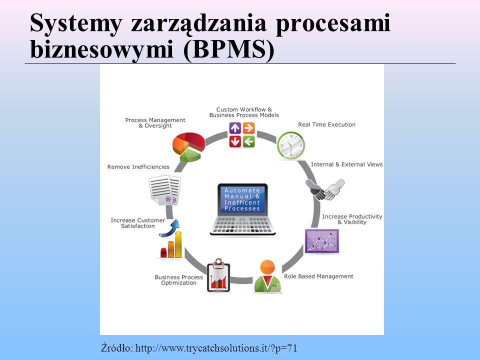 Systemy zarządzania procesami biznesowymi (BPMS) Źródło: http://www.trycatchsolutions.it/?p=71