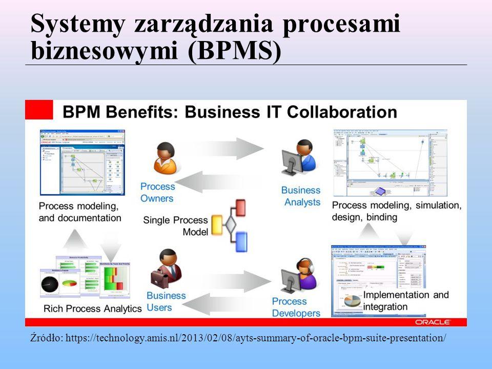 Systemy zarządzania procesami biznesowymi (BPMS) Źródło: https://technology.amis.nl/2013/02/08/ayts-summary-of-oracle-bpm-suite-presentation/
