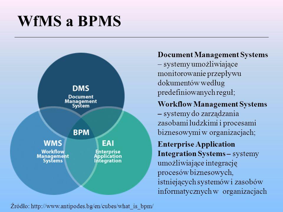 WfMS a BPMS Document Management Systems – systemy umożliwiające monitorowanie przepływu dokumentów według predefiniowanych reguł; Workflow Management Systems – systemy do zarządzania zasobami ludzkimi i procesami biznesowymi w organizacjach; Enterprise Application Integration Systems – systemy umożliwiające integrację procesów biznesowych, istniejących systemów i zasobów informatycznych w organizacjach Źródło: http://www.antipodes.bg/en/cubes/what_is_bpm/