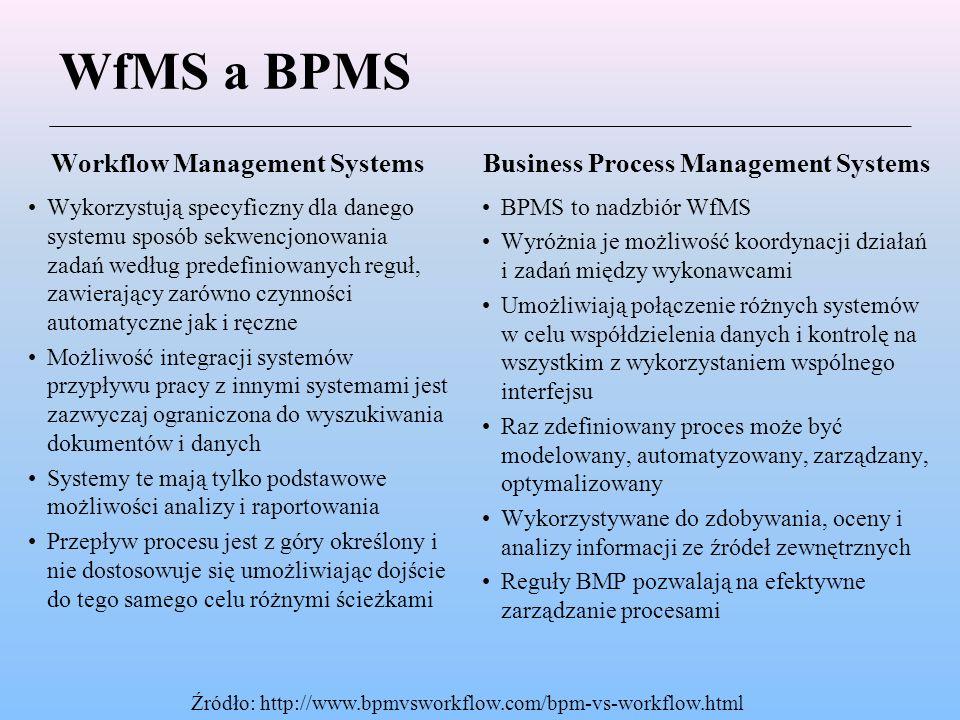 WfMS a BPMS Workflow Management Systems Wykorzystują specyficzny dla danego systemu sposób sekwencjonowania zadań według predefiniowanych reguł, zawierający zarówno czynności automatyczne jak i ręczne Możliwość integracji systemów przypływu pracy z innymi systemami jest zazwyczaj ograniczona do wyszukiwania dokumentów i danych Systemy te mają tylko podstawowe możliwości analizy i raportowania Przepływ procesu jest z góry określony i nie dostosowuje się umożliwiając dojście do tego samego celu różnymi ścieżkami Business Process Management Systems BPMS to nadzbiór WfMS Wyróżnia je możliwość koordynacji działań i zadań między wykonawcami Umożliwiają połączenie różnych systemów w celu współdzielenia danych i kontrolę na wszystkim z wykorzystaniem wspólnego interfejsu Raz zdefiniowany proces może być modelowany, automatyzowany, zarządzany, optymalizowany Wykorzystywane do zdobywania, oceny i analizy informacji ze źródeł zewnętrznych Reguły BMP pozwalają na efektywne zarządzanie procesami Źródło: http://www.bpmvsworkflow.com/bpm-vs-workflow.html