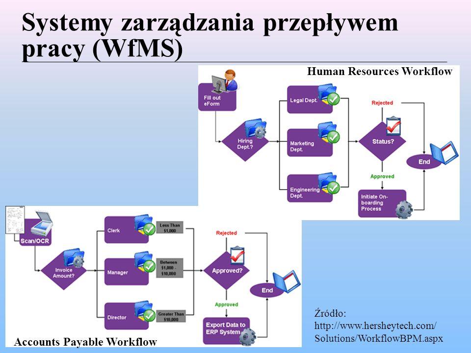 Systemy zarządzania przepływem pracy (WfMS) Human Resources Workflow Źródło: http://www.hersheytech.com/ Solutions/WorkflowBPM.aspx Accounts Payable Workflow