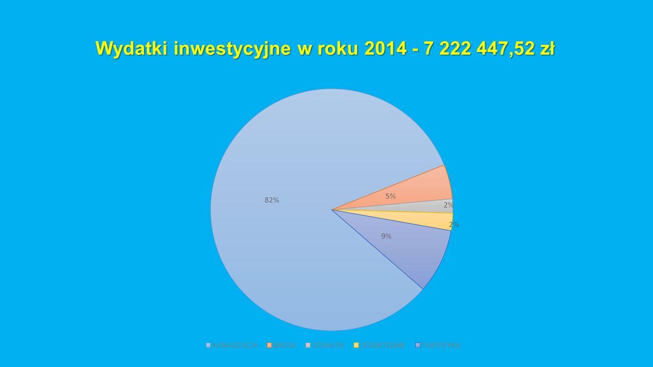 Wydatki inwestycyjne w roku 2014 - 7 222 447,52 zł