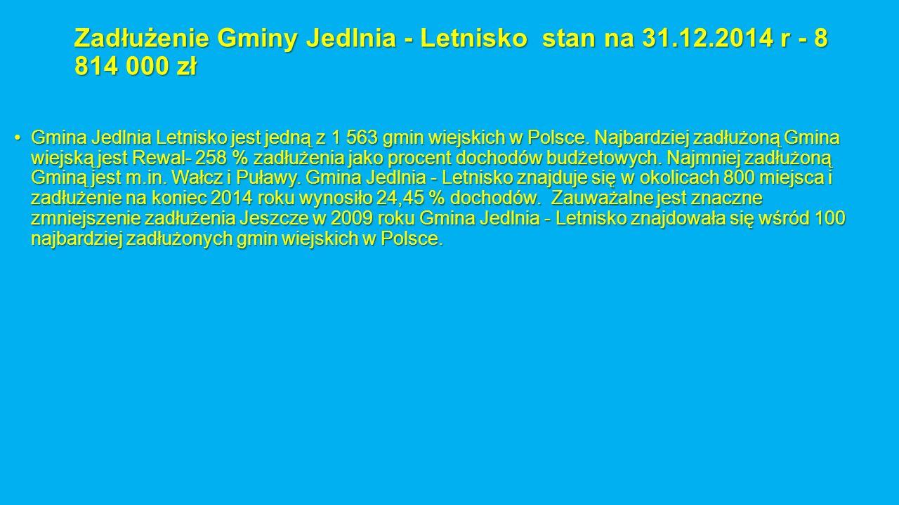 Zadłużenie Gminy Jedlnia - Letnisko stan na 31.12.2014 r - 8 814 000 zł Gmina Jedlnia Letnisko jest jedną z 1 563 gmin wiejskich w Polsce. Najbardziej