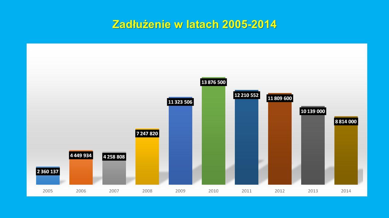Zadłużenie w latach 2005-2014