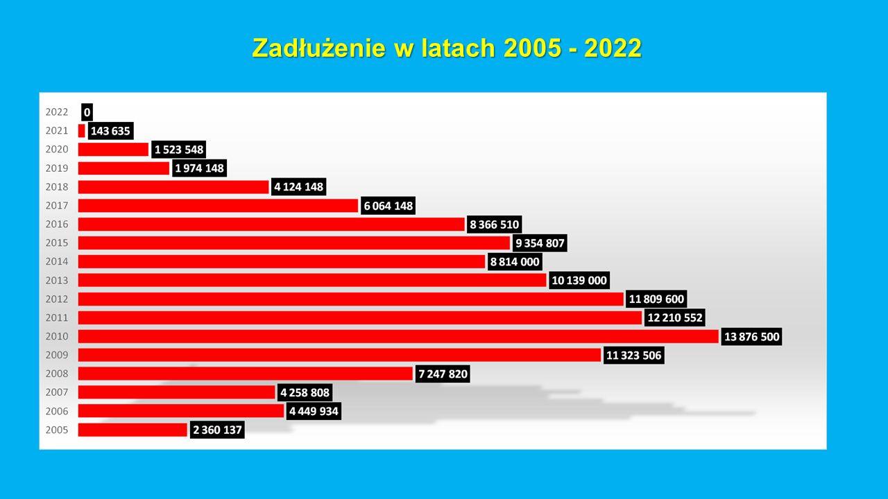Zadłużenie w latach 2005 - 2022 Zadłużenie w latach 2005 - 2022
