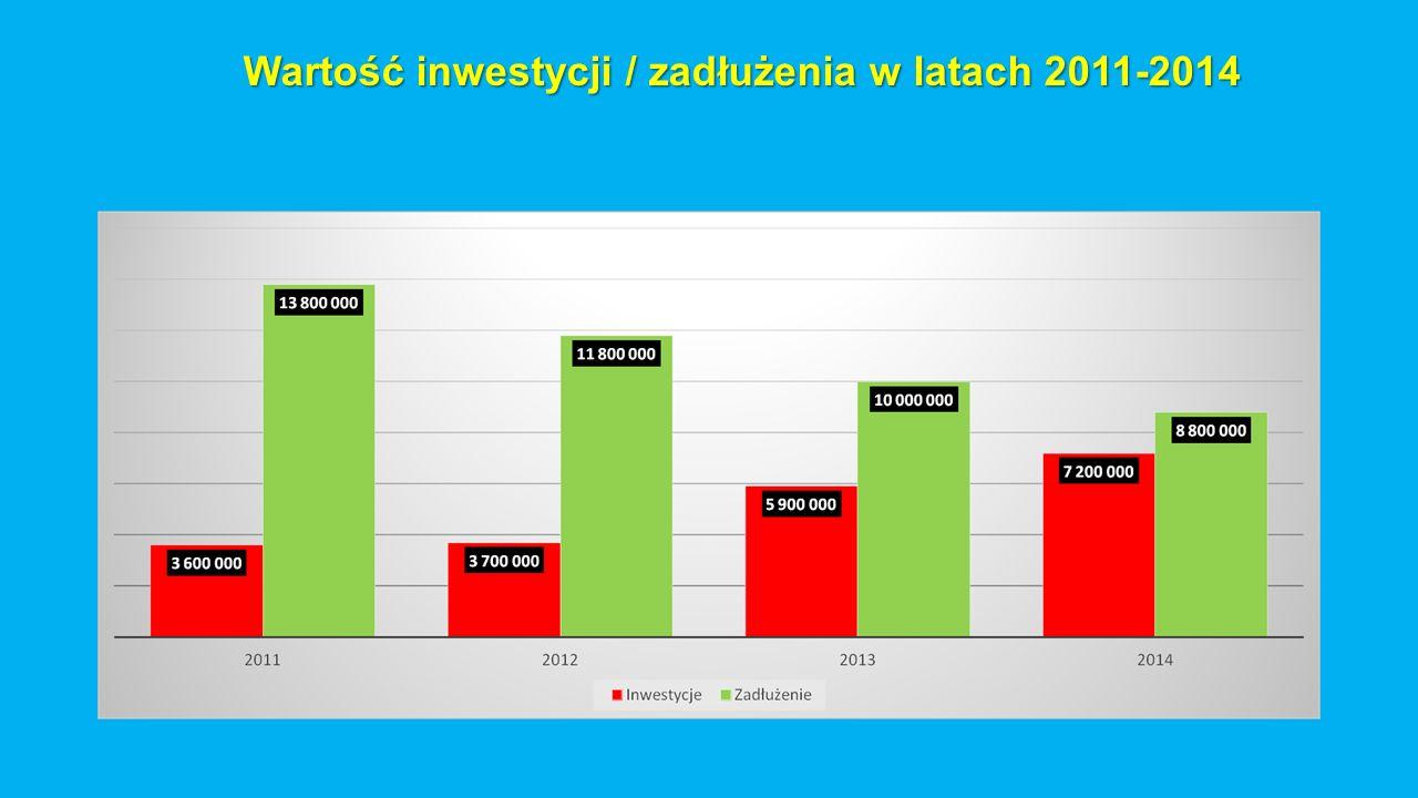 Wartość inwestycji / zadłużenia w latach 2011-2014
