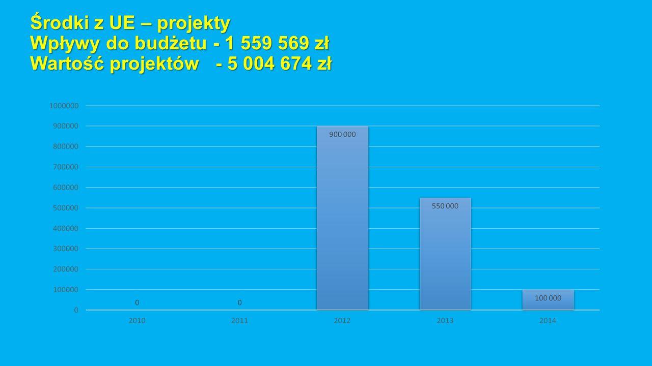 Środki z UE – projekty Wpływy do budżetu - 1 559 569 zł Wartość projektów - 5 004 674 zł