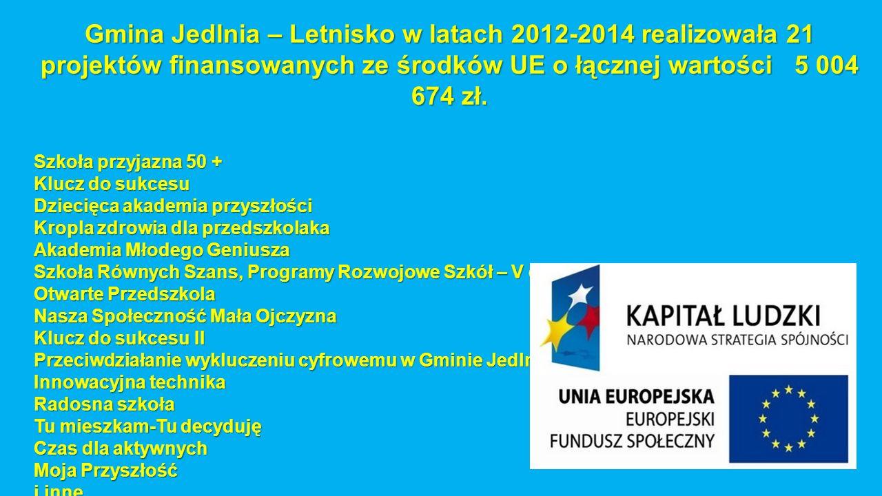 Gmina Jedlnia – Letnisko w latach 2012-2014 realizowała 21 projektów finansowanych ze środków UE o łącznej wartości 5 004 674 zł. Szkoła przyjazna 50