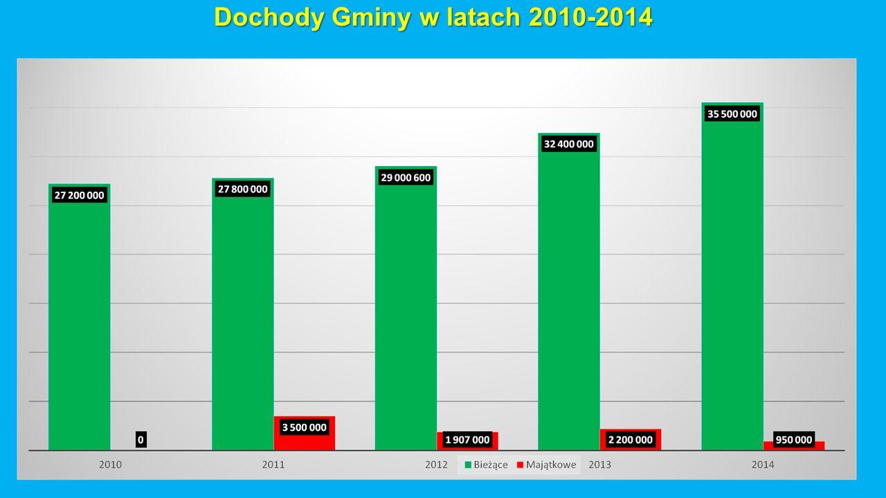 Dochody Gminy w latach 2010-2014
