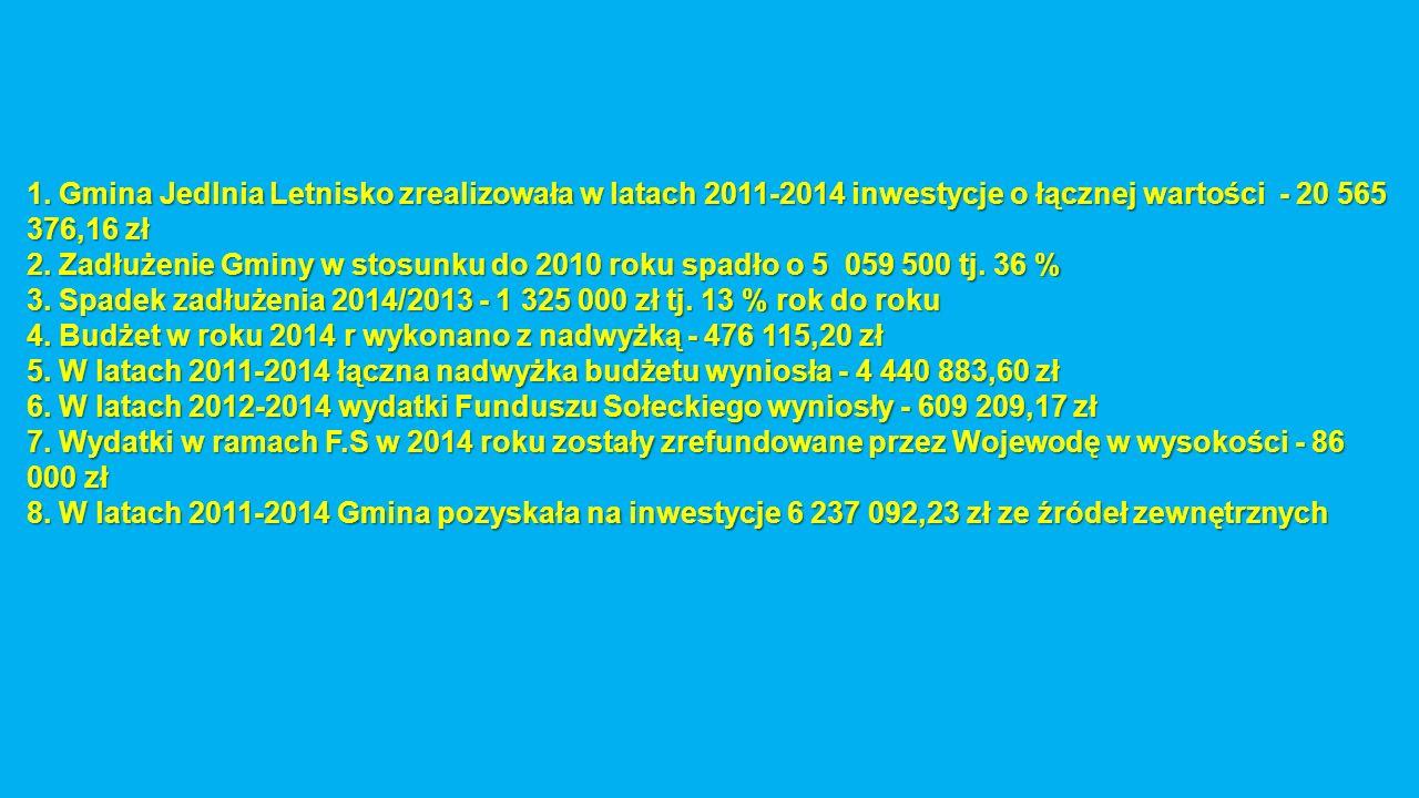 1. Gmina Jedlnia Letnisko zrealizowała w latach 2011-2014 inwestycje o łącznej wartości - 20 565 376,16 zł 2. Zadłużenie Gminy w stosunku do 2010 roku