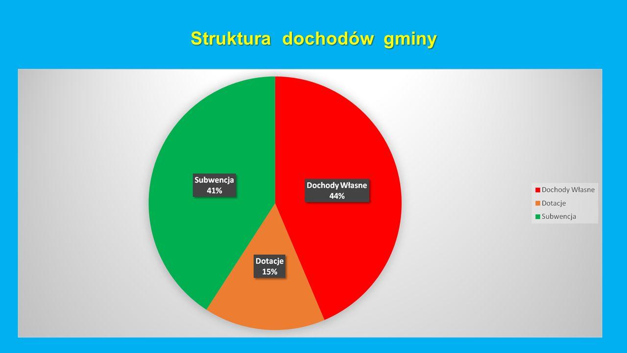 Struktura dochodów gminy