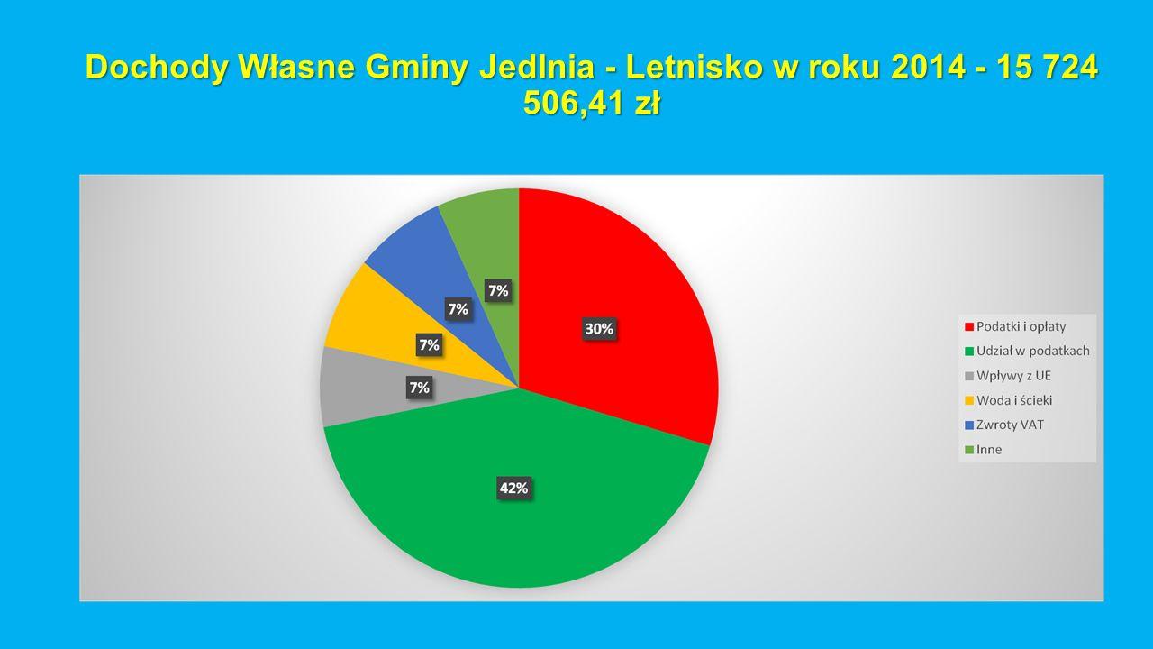 Dochody Własne Gminy Jedlnia - Letnisko w roku 2014 - 15 724 506,41 zł