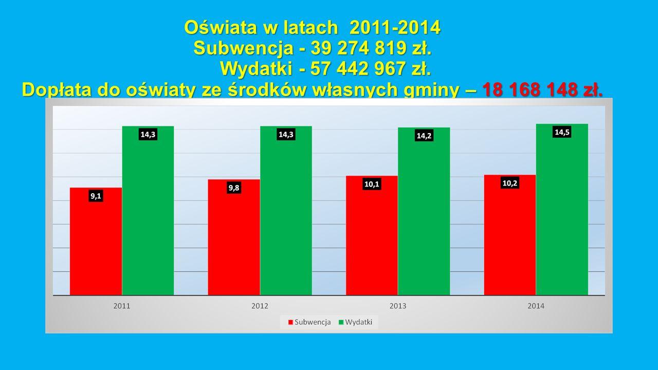 Oświata w latach 2011-2014 Subwencja - 39 274 819 zł. Wydatki - 57 442 967 zł. Dopłata do oświaty ze środków własnych gminy – 18 168 148 zł.