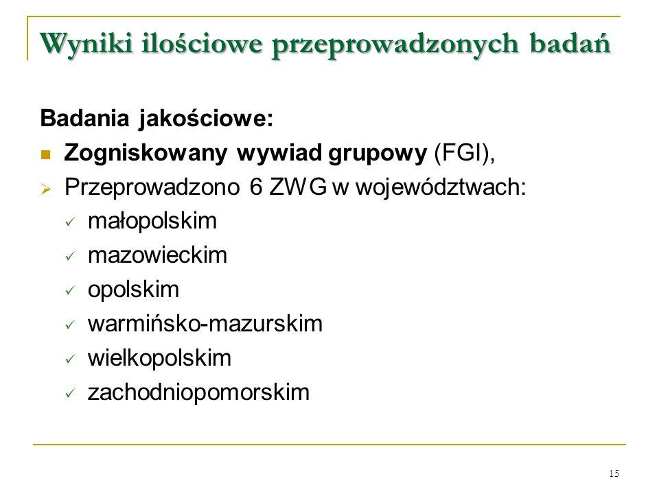 Badania jakościowe: Zogniskowany wywiad grupowy (FGI),  Przeprowadzono 6 ZWG w województwach: małopolskim mazowieckim opolskim warmińsko-mazurskim wielkopolskim zachodniopomorskim Wyniki ilościowe przeprowadzonych badań 15