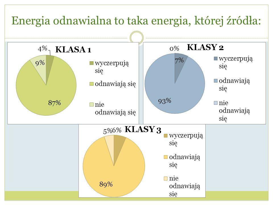 Energia odnawialna to taka energia, której źródła:
