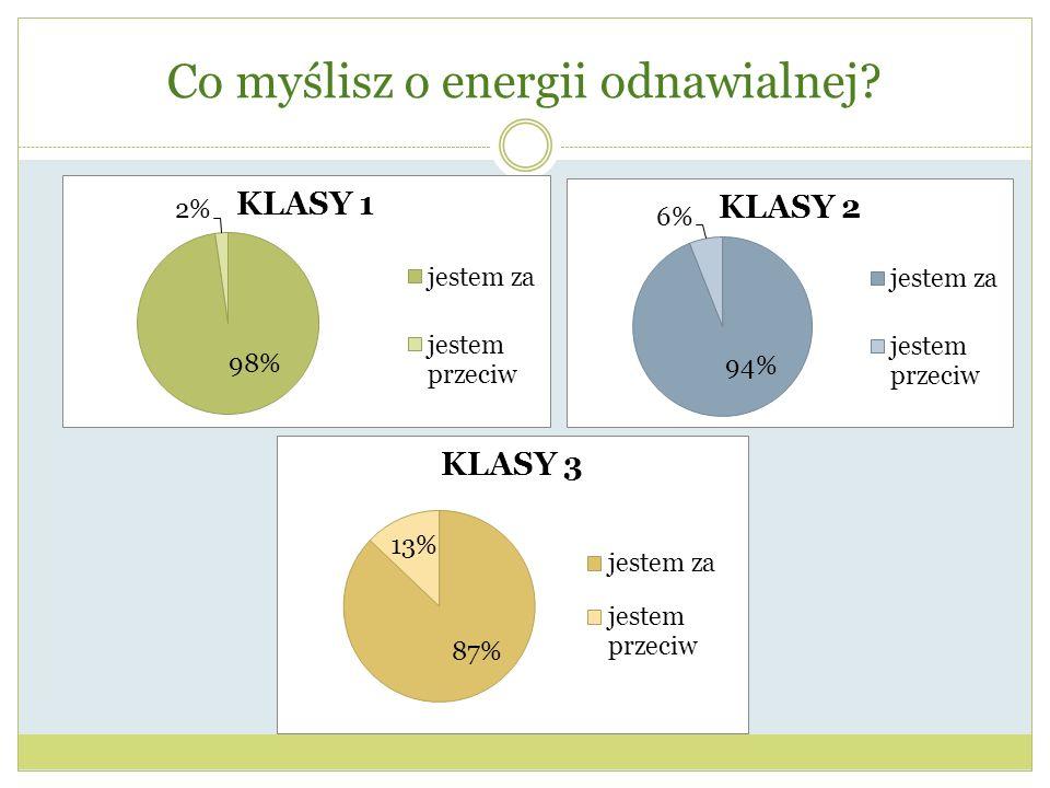 Co myślisz o energii odnawialnej?