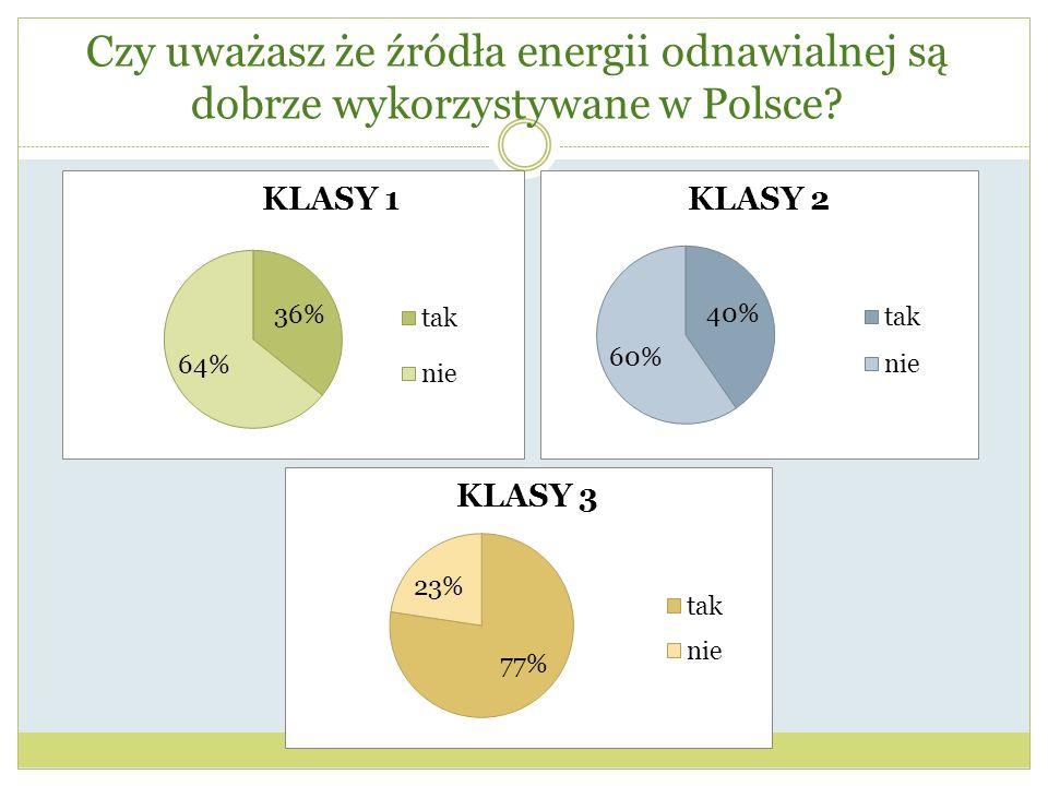 Czy uważasz że źródła energii odnawialnej są dobrze wykorzystywane w Polsce?