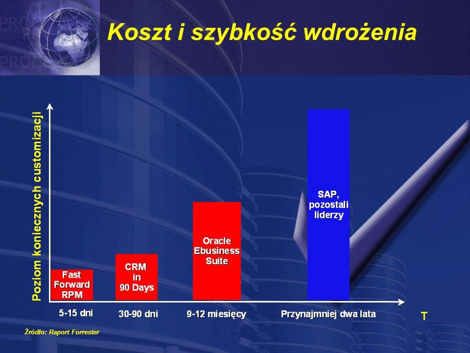 Koszt i szybkość wdrożenia Źródło: Raport Forrester