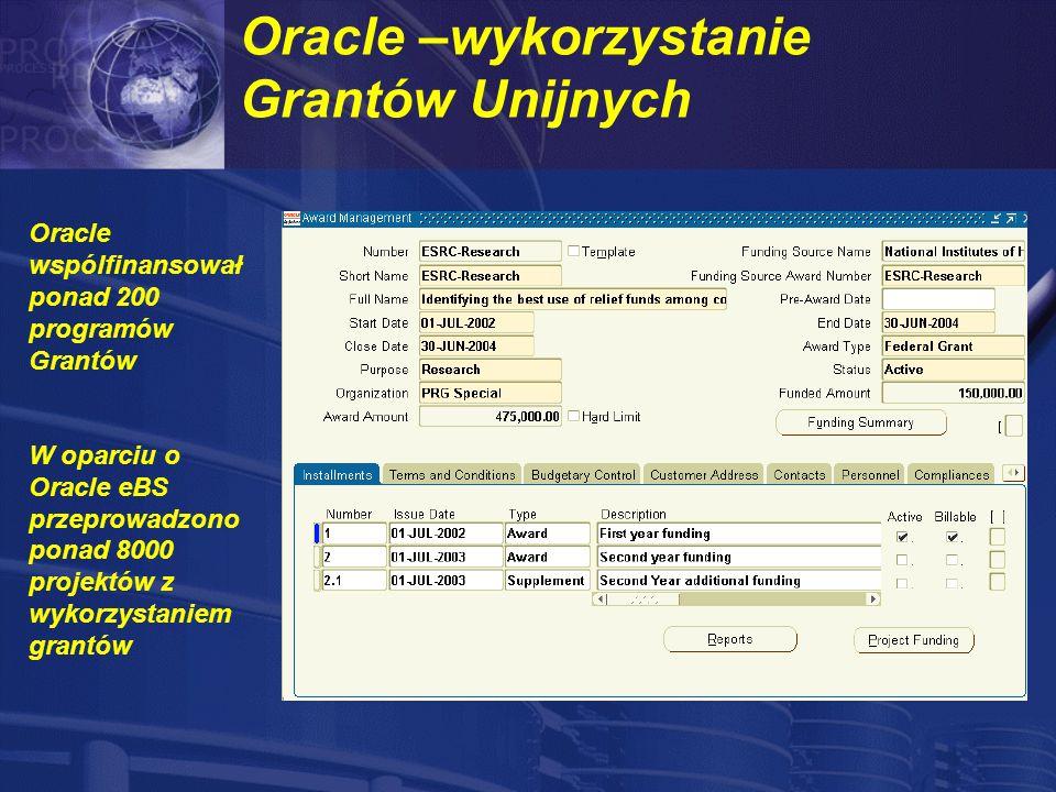 Oracle –wykorzystanie Grantów Unijnych Oracle wspólfinansował ponad 200 programów Grantów W oparciu o Oracle eBS przeprowadzono ponad 8000 projektów z wykorzystaniem grantów