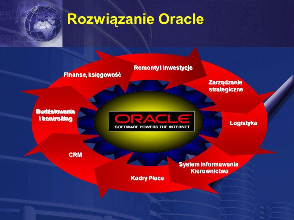 Rozwiązanie Oracle Logistyka Logistyka Kadry Płace CRM System Informawania Kierownictwa Kierownictwa Remonty i inwestycje Zarządzaniestrategiczne Budżetowanie i kontrolling Budżetowanie Finanse, księgowość