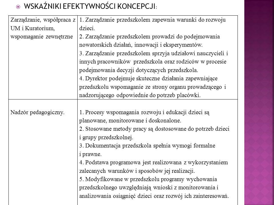 Zarządzanie, współpraca z UM i Kuratorium, wspomaganie zewnętrzne 1.