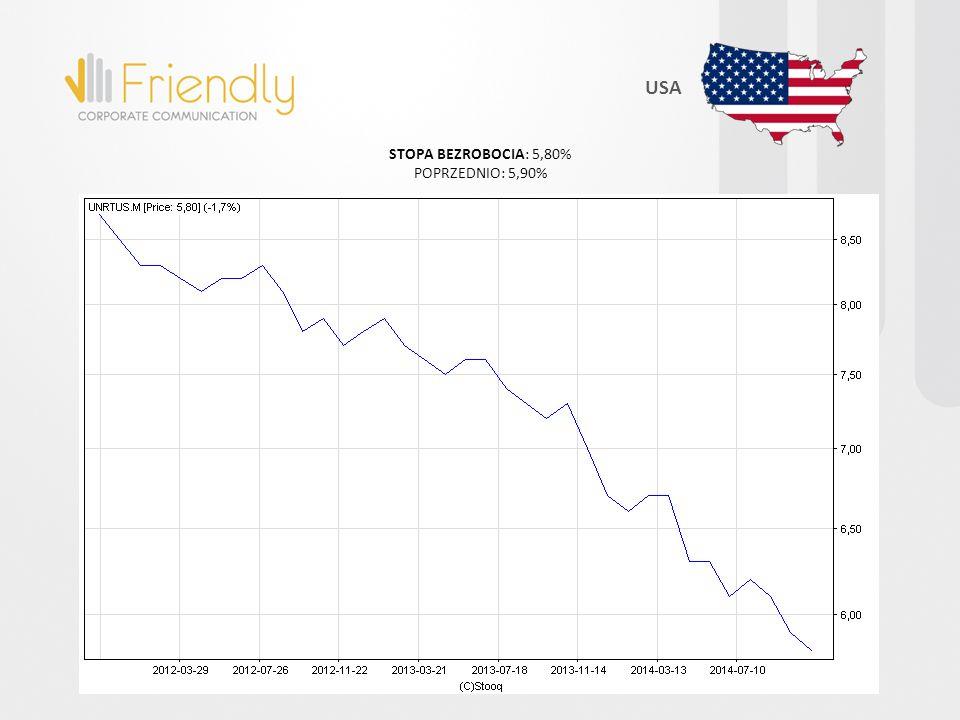 STOPA BEZROBOCIA: 5,80% POPRZEDNIO: 5,90% USA
