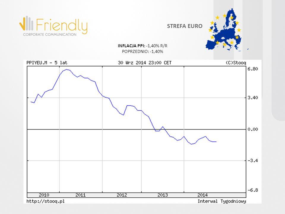 INFLACJA PPI: -1,40% R/R POPRZEDNIO: -1,40% STREFA EURO