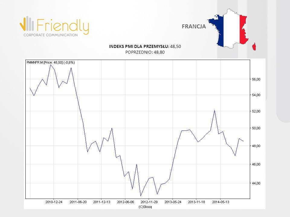 INDEKS PMI DLA PRZEMYSŁU: 48,50 POPRZEDNIO: 48,80 FRANCJA