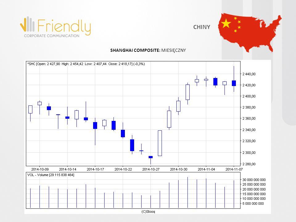 SHANGHAI COMPOSITE: MIESIĘCZNY CHINY
