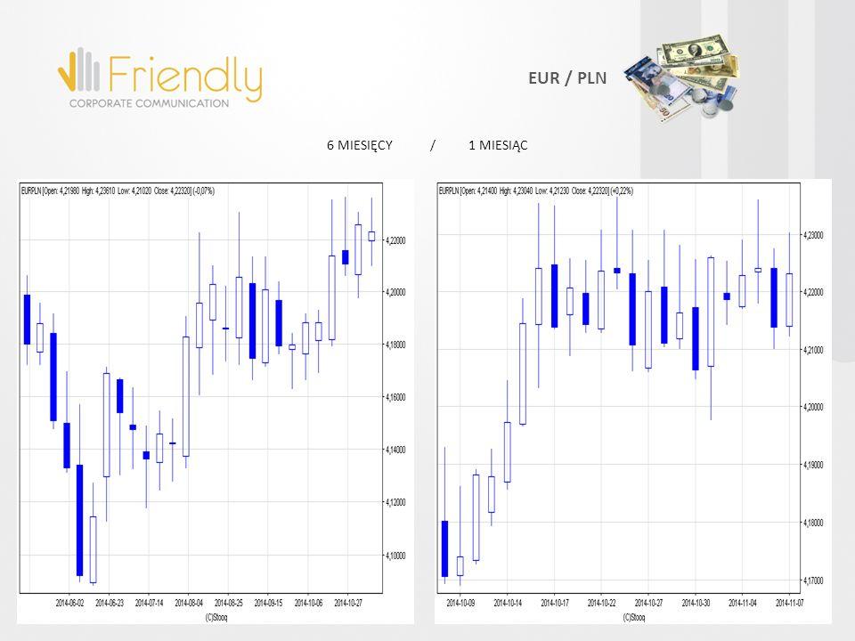 EUR / PLN 6 MIESIĘCY / 1 MIESIĄC