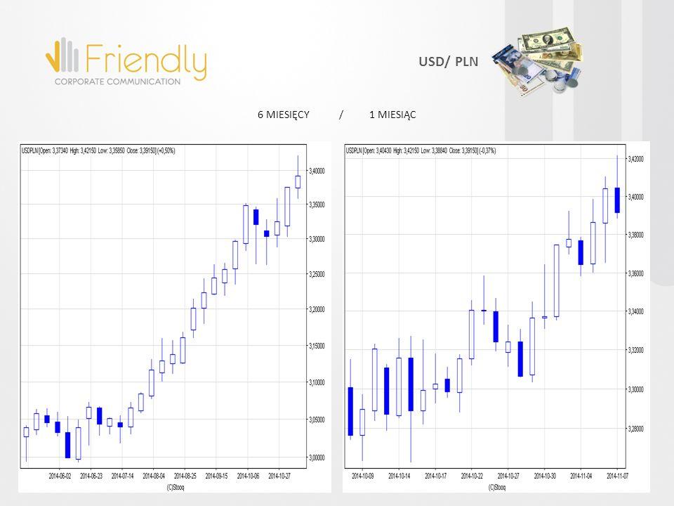 USD/ PLN 6 MIESIĘCY / 1 MIESIĄC