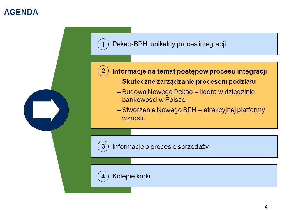 5 TRZY RÓWNOLEGŁE STRUMIENIE POMYŚLNEJ INTEGRACJI Skuteczny proces podziału i integracji Koncentracja na klientach i pracownikach Właściwy nadzór nad procesem integracji i skuteczne zarządzanie strumieniami prac Specjalnie wyznaczony zespół pracowników o wysokich umiejętnościach Nieprzerwana koncentracja na bieżącej działalności Stworzenie Nowego BPH Stworzenie wiodącego banku w Polsce Wykorzystanie najlepszych praktyk obu banków Realizacja synergii kosztowych i możliwości poprawy wydajności Stworzenie aktywnego banku, w pełni zdolnego do dalszego wzrostu Kontynuacja najlepszych praktyk BPH w dziedzinie bankowości detalicznej Stworzenie atrakcyjnego obiektu przejęcia Integracja Budowa nowego Pekao