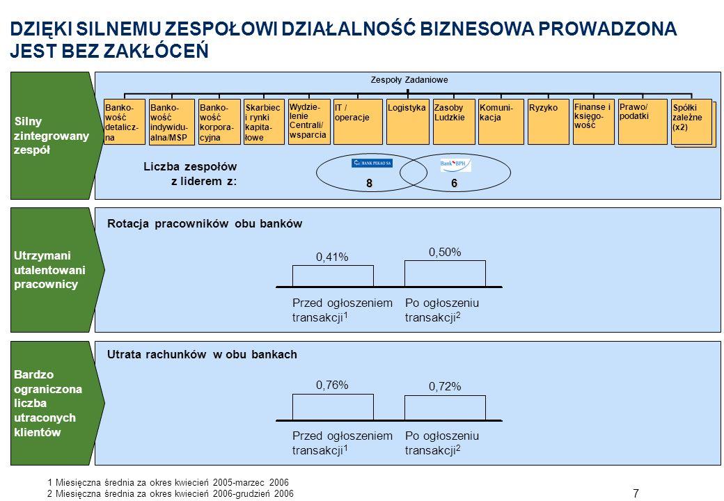 8 AGENDA Pekao-BPH: unikalny proces integracji 1 Informacje na temat postępów procesu integracji –Skuteczne zarządzanie procesem podziału –Budowa Nowego Pekao – lidera w dziedzinie bankowości w Polsce –Stworzenie Nowego BPH – atrakcyjnej platformy wzrostu 2 Informacje o procesie sprzedaży 3 Kolejne kroki 4