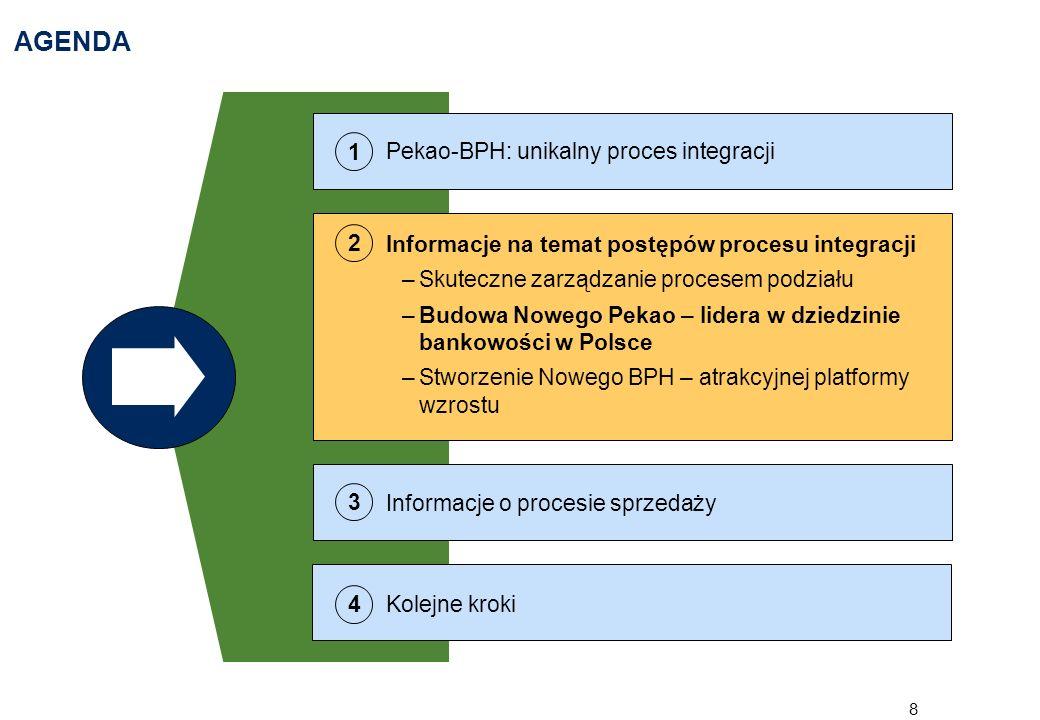 9 PODSTAWY STRATEGII NOWEGO PEKAO W DZIEDZINIE BANKOWOŚCI DETALICZNEJ ORAZ INDYWIDUALNEJ I MSP Podstawy strategii Nowego Pekao Wiodący bank detaliczny dla polskich rodzin, zapewniający najwyższy poziom obsługi dzięki wykorzystaniu najlepszych praktyk Pekao i BPH Niekwestionowany lider w segmencie małych i średnich przedsiębiorstw dzięki pełnej gamie kredytów, modelowi biznesowemu opartemu o sieć doradców oraz nowoczesnemu systemowi oceny zdolności kredytowej Pozycja lidera w segmencie klientów zamożnych dzięki odpowiedniemu doborowi produktów oszczędnościowych i inwestycyjnych dla różnych horyzontów czasowych i profili ryzyka Misja: pozycja lidera Dotychczasowe osiągnięcia Wdrożona nowa segmentacja bazy klientów, lepiej odzwierciedlająca potrzeby klientów Ukończony projekt największej i najbardziej dostępnej sieci dystrybucji, obejmującej placówki partnerskie oraz ogólnokrajową sieć bankomatów Zaawansowany projekt rozszerzenia platformy elektronicznej uzupełniającej pozostałe kanały sprzedaży i zwiększającej wydajność Przygotowany konkretny plan realizacji synergii pomiędzy działalnością brokerską i detaliczną/dla klientów zamożnych Dalsza automatyzacja procesu kredytowego dla MSP w celu poprawy szybkości udostępniania środków