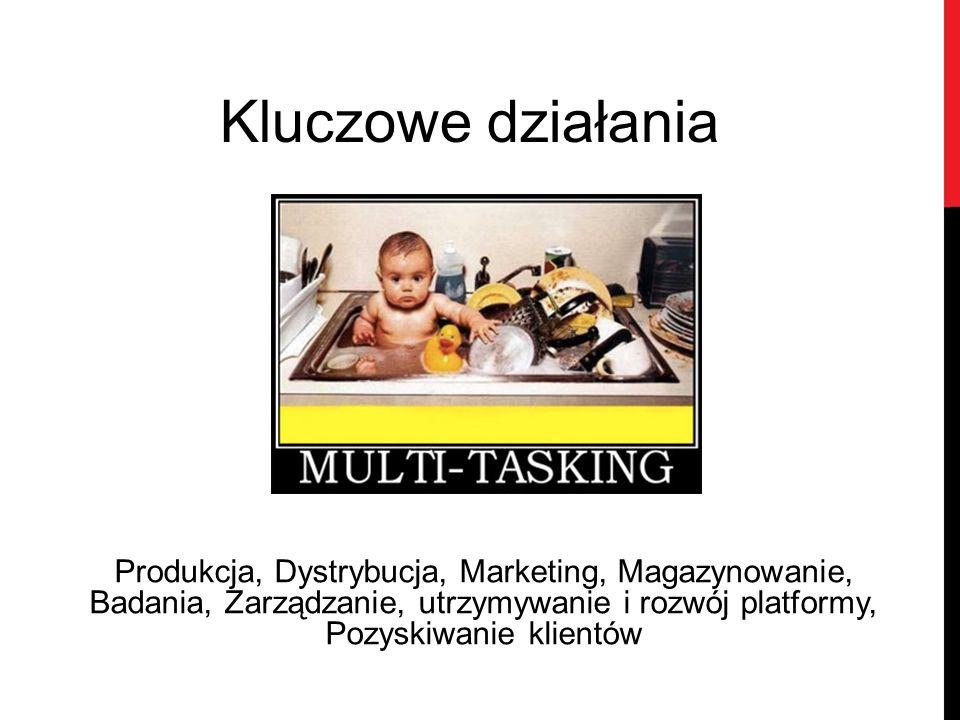 Kluczowe działania Produkcja, Dystrybucja, Marketing, Magazynowanie, Badania, Zarządzanie, utrzymywanie i rozwój platformy, Pozyskiwanie klientów