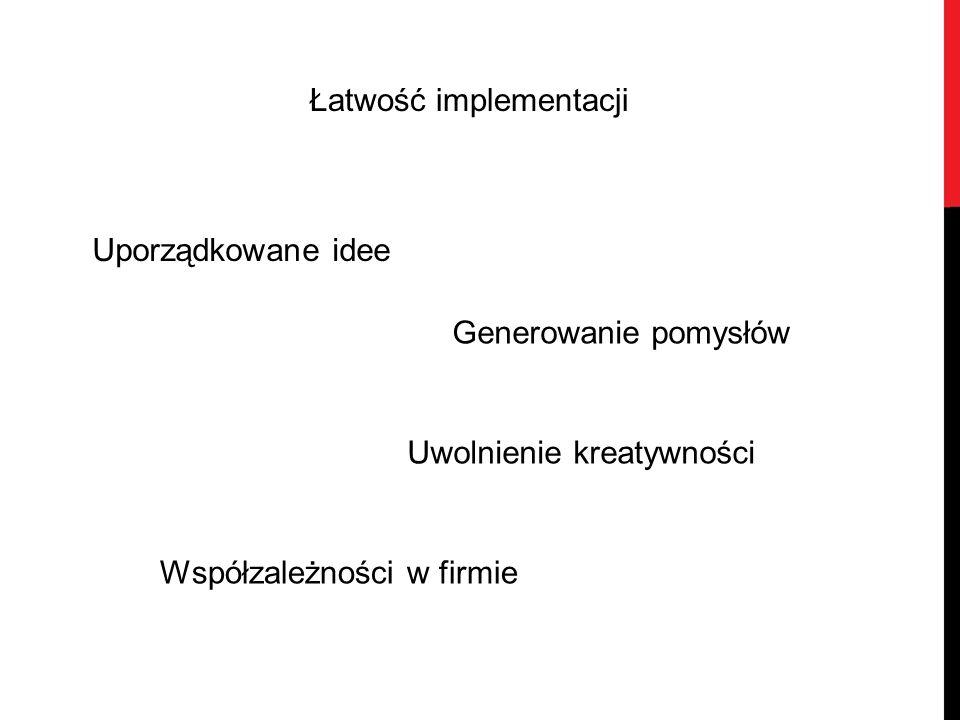 Łatwość implementacji Współzależności w firmie Generowanie pomysłów Uwolnienie kreatywności Uporządkowane idee