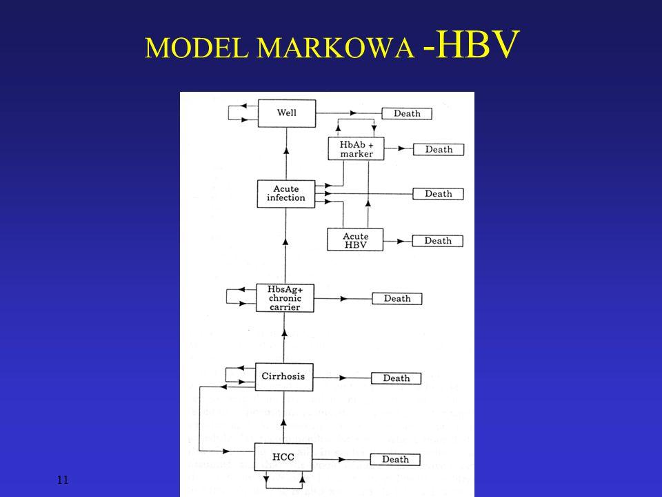 11 MODEL MARKOWA -HBV