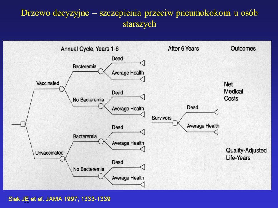 12 Drzewo decyzyjne – szczepienia przeciw pneumokokom u osób starszych Sisk JE et al. JAMA 1997; 1333-1339