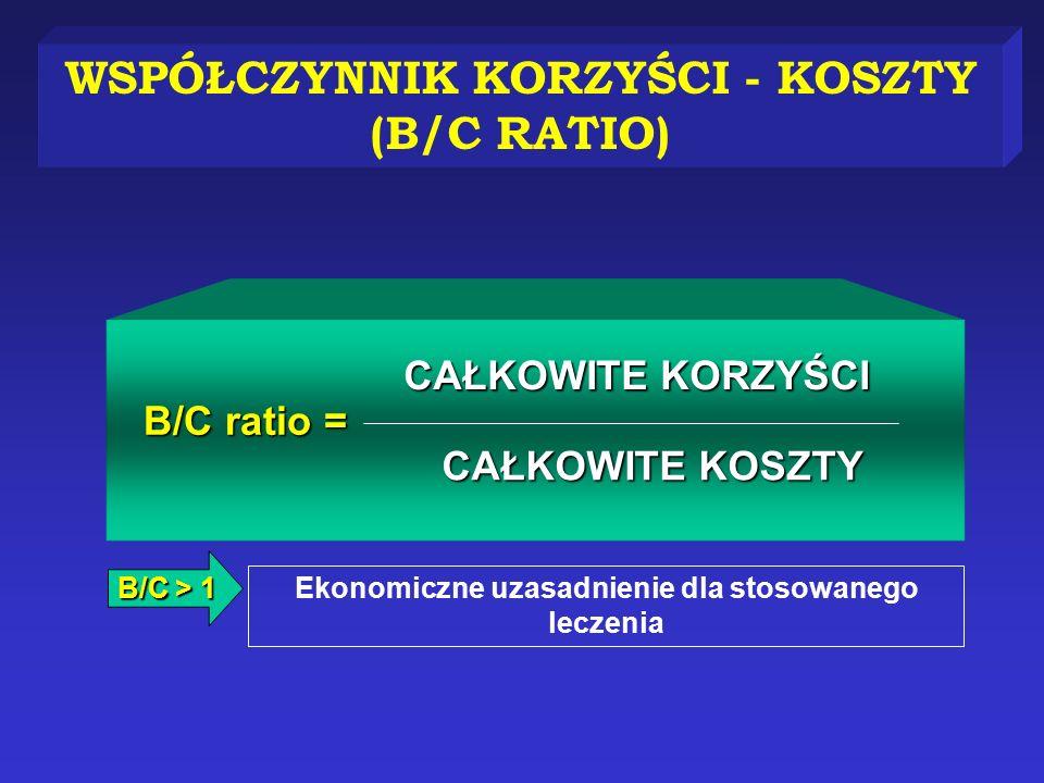 WSPÓŁCZYNNIK KORZYŚCI - KOSZTY (B/C RATIO) Ekonomiczne uzasadnienie dla stosowanego leczenia CAŁKOWITE KORZYŚCI CAŁKOWITE KOSZTY B/C ratio = B/C > 1