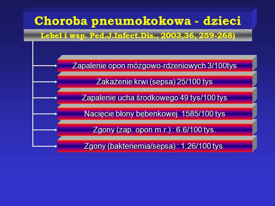 Choroba pneumokokowa - dzieci Zgony (bakteriemia/sepsa) : 1.26/100 tys. Zgony (zap. opon m.r.) : 6.6/100 tys. Nacięcie błony bębenkowej 1585/100 tys Z